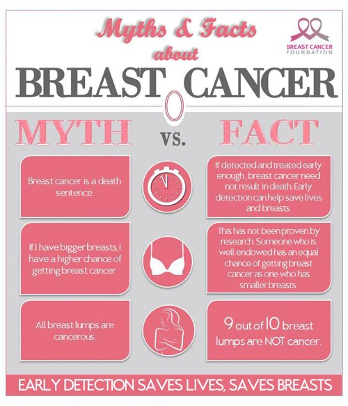 About breast